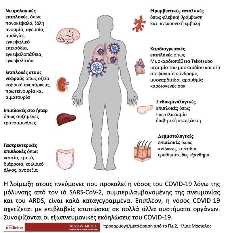 Η κλινικη εικονα των ασθενων του κορωνοιου